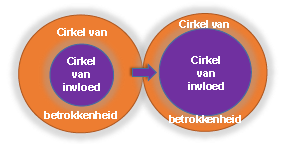 Cirkel van invloed en betrokkenheid2